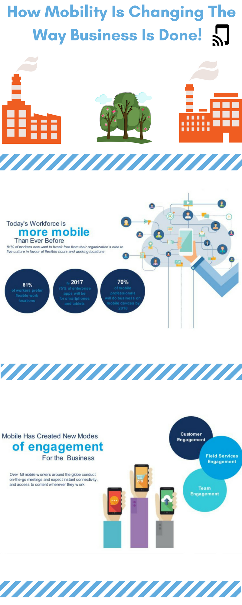 How Mobility is Changing The Way Business is Done (with Stats) 1