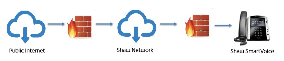 SmartVoice Review (Firewall)